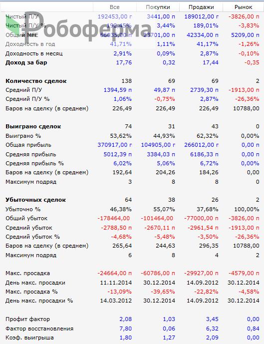 Показатели арбитражной стратегии на Сбербанке