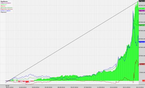 Походность робота Parabolic за 2014 г