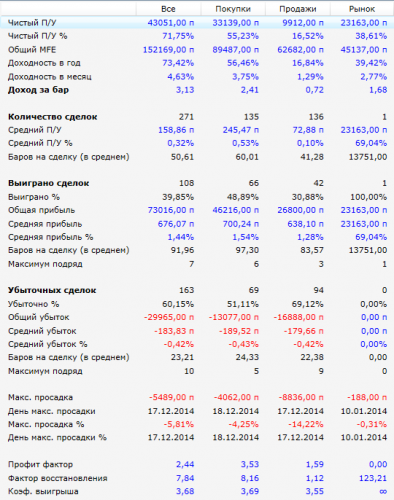 Показатели робота Parabolic за 2014 г