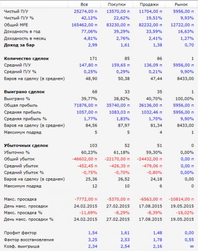 Показатели робота Parabolic за 2015 г