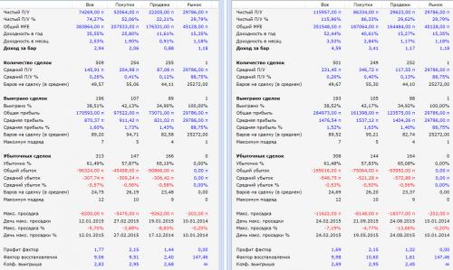 Торговый робот ParabolicSAR с риск-менеджером результаты