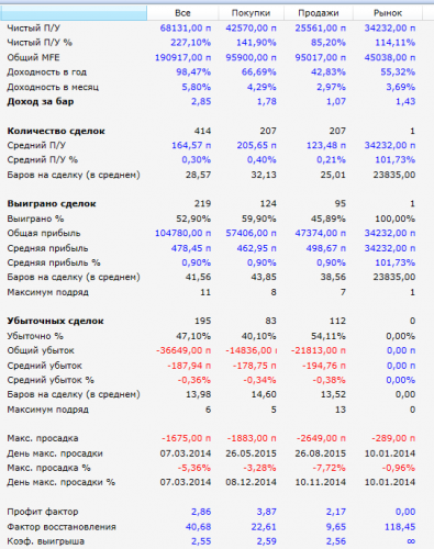Результаты робота Striker 2014-2015 гРезультаты робота Striker 2014-2015 г