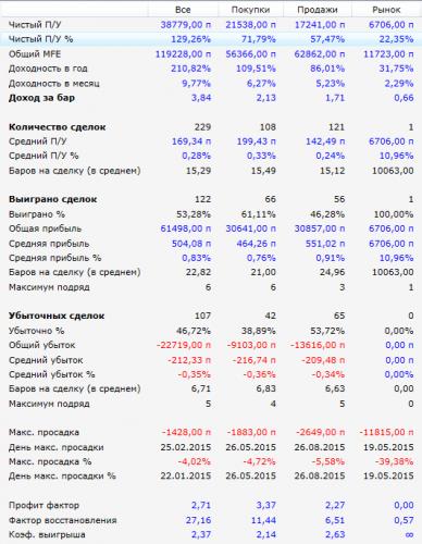 Результаты робота Striker 2015 г