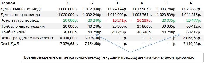 Таблица расчета дохода