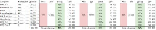 Доходность портфеля роботов в зависимости от просадки