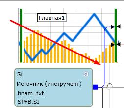 Смена типа отображения графика на бары в TSLab