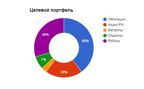Распределение активов в портфеле