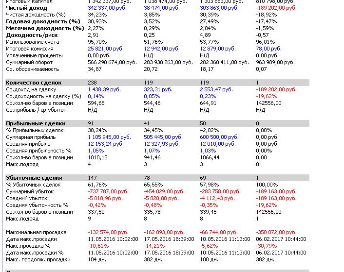 Показатели торговой системы Tradematic