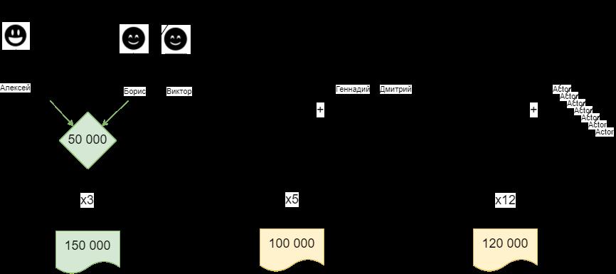 Схема продажи в складчину